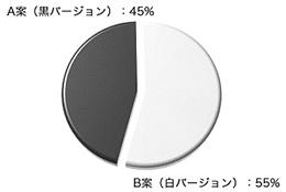 投票結果(円グラフ)