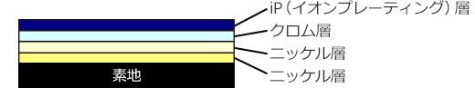 iP(イオンプレーティング)