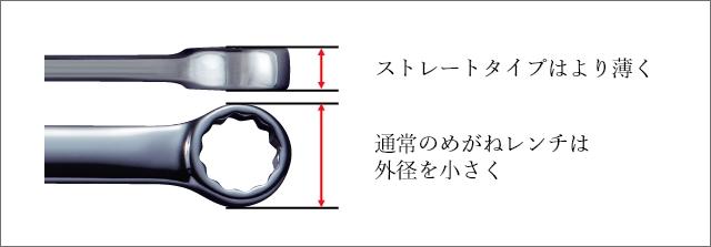 ストレートタイプはより薄く 通常のめがねレンチは外径を小さく