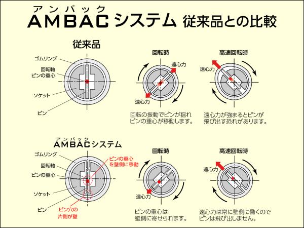 AMBACシステム 従来品との比較