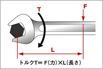 トルクT=F(力)×L(長さ)