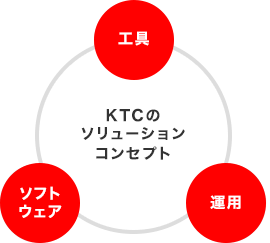 KTCのソリューションコンセプト