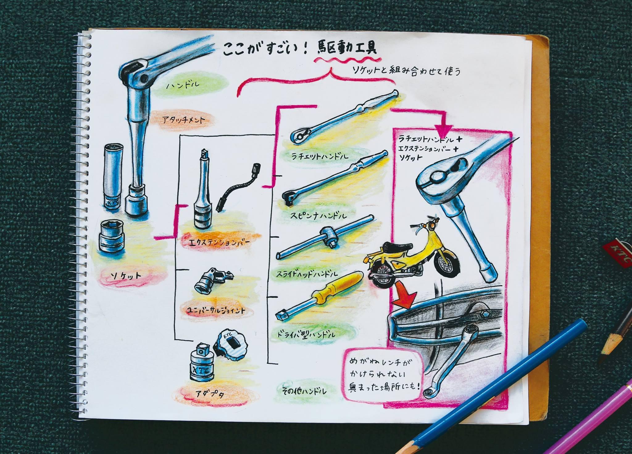 【なるほど!工具ノート その6:ここがすごい!駆動工具】