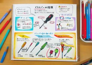 【なるほど!工具ノート その3:ドライバ】