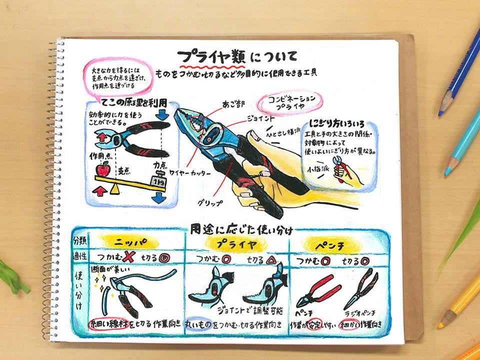 【なるほど!工具ノート その11:プライヤ類について】