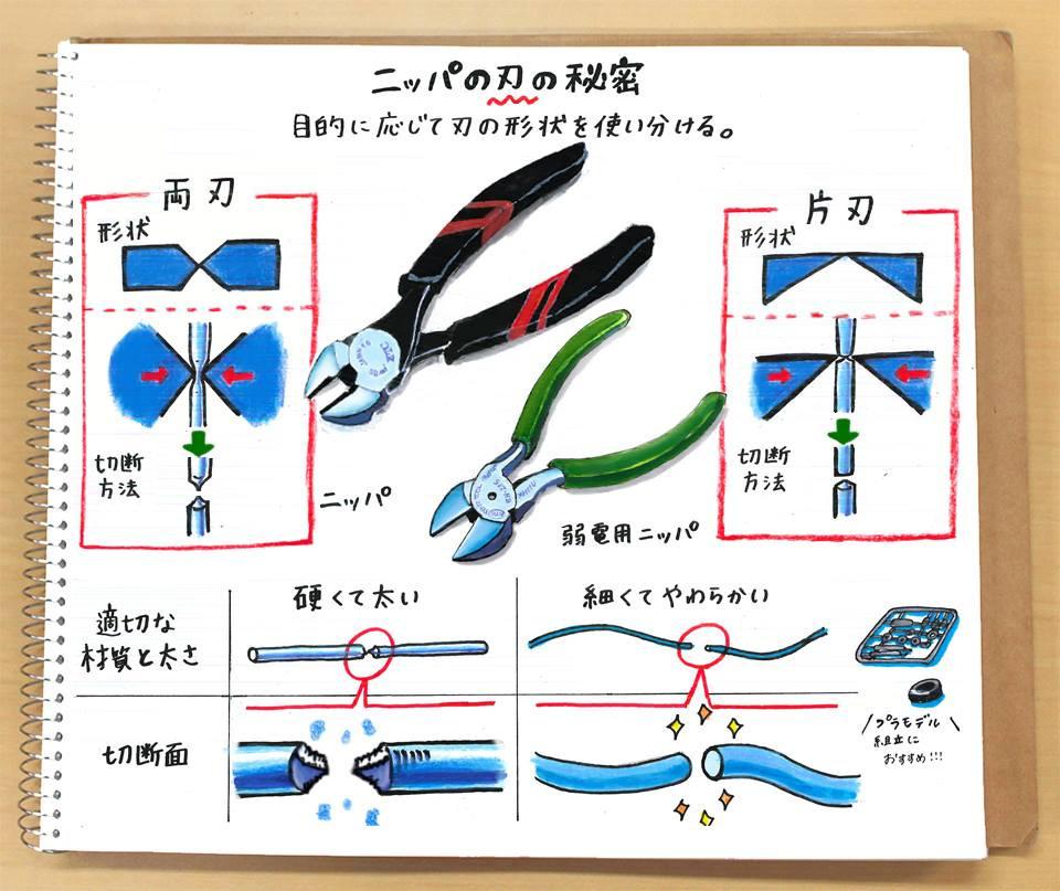 【なるほど!工具ノート その23:ニッパの刃の秘密】