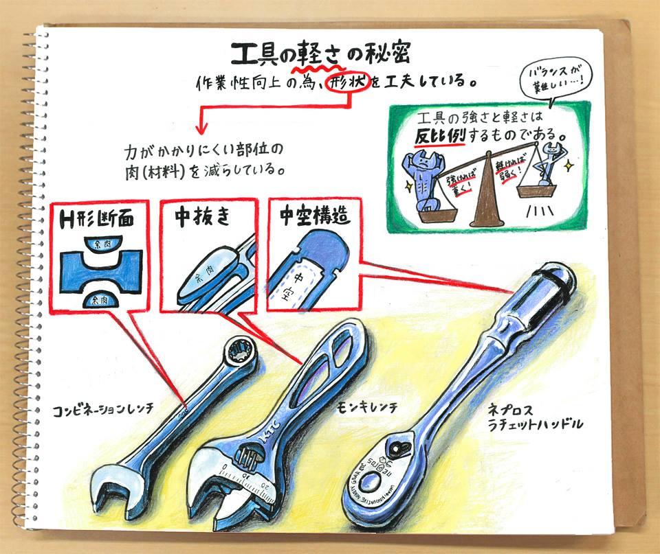 【なるほど!工具ノート その25:工具の軽さの秘密(1)】