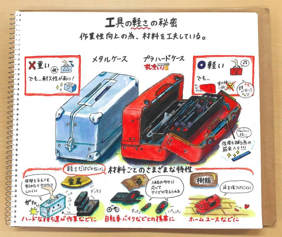 【なるほど!工具ノート その26:工具の軽さの秘密(2)】