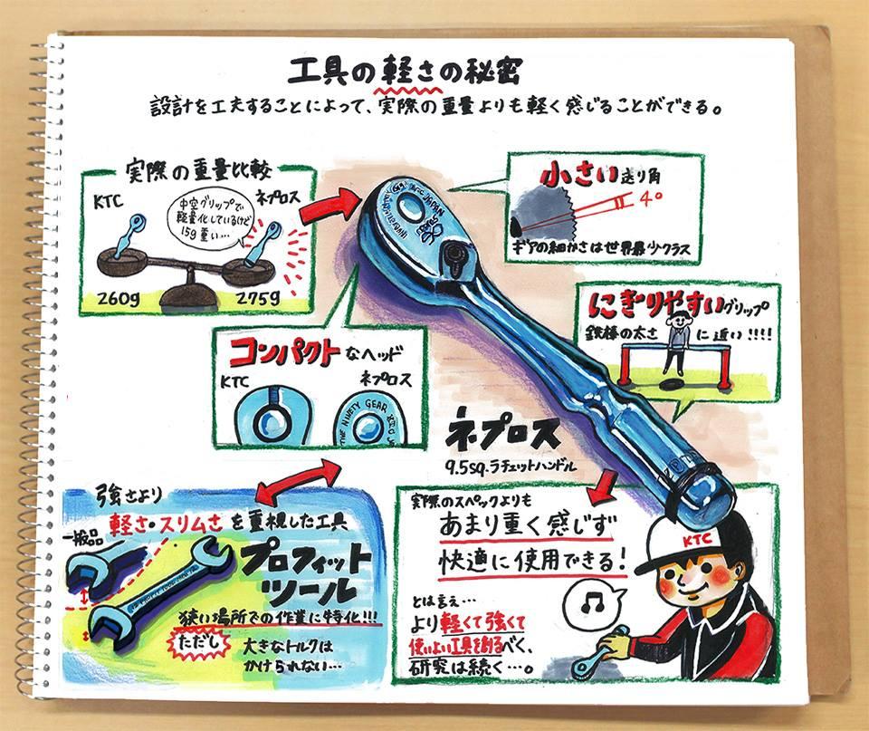 【なるほど!工具ノート その27:工具の軽さの秘密(3)】