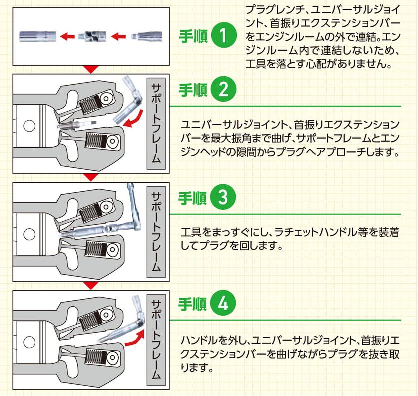 プラグ交換 作業手順(プラグレンチ、ユニバーサルジョイント、首振りエクステンションバーをエンジンルームの外で連結)