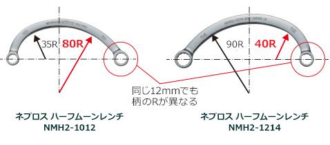 作業範囲が広がる左右非対称設計 – ネプロス ハーフムーンレンチ