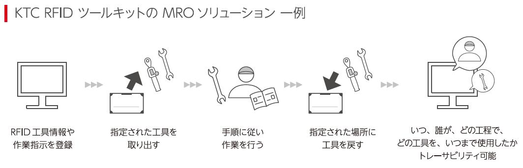 KTC RFIDツールキットのMORソリューション一例